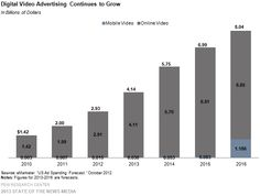 #Digital #Video Ad Spend on Mobile Platforms Will increase Study