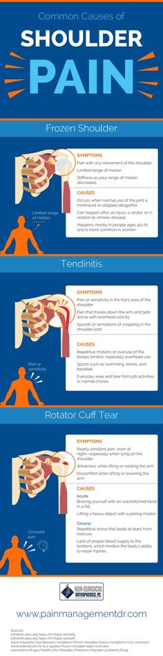 Shoulder pain can be caused by a number of reasons. This infographic touches on the symptoms and causes of frozen shoulder, rotator cuff tears and tendinitis.