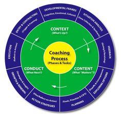Executive coaching models