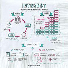 Mo Money, Borrow Money, Organization Hacks, Organizing, Financial Ratio, College Hacks, Modern House Plans, Financial Literacy, Student Loans