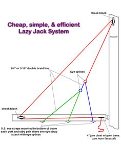 Lazy Jacks rigging - topping lift - Google Search
