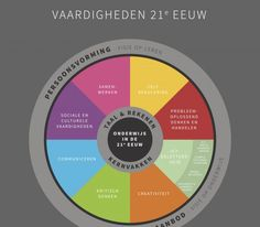 Download werkblad over vaardigheden 21e eeuw - Onderwijs Maak Je Samen 21st Century Skills, Mindset, Coaching, Curriculum, Science, Business, School, Atelier, Psychology