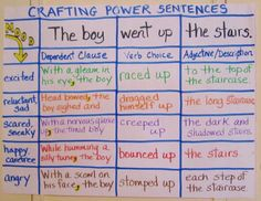 Teaching My Friends!: Crafting Power Sentences. What a neat way to help kids write detailed & exciting sentences. I especially love how she chunks it and has the students do a column at a time instead of a row (sentence).