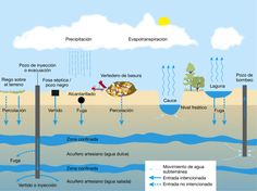 agua subterranea esquema - Pesquisa Google