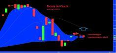 Trading Community - Monte Paschi Siena(MPS) in controtendenza rispetto ai finanziari di Piazza Affari: analisi Candle Model 14/02/13