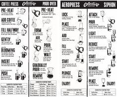 coffee brew guides - Google Search