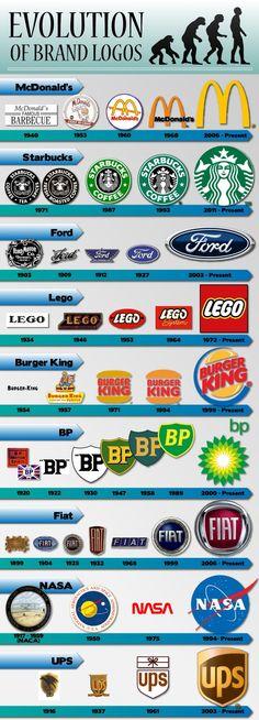 Evolution of brand logos Infographic Logo Branding, Brand Identity, Branding Course, Logo Web, Logo Luxury, Graphisches Design, Grafik Design, Of Brand, Marketing Digital