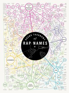 """Grand Taxonomy of Rap Names Print by Popchartlab on Etsy   """"... 282 sobriquets from the world of rap music, arranged according to semantics. Version 1.5 contains 16 additional rappers, including KRS-One, Mos Def, and Tech N9ne."""""""