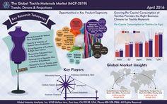 Textile Materials Market Trends