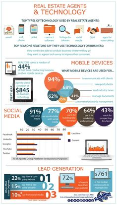 How real estate agent remain top on their careers using technology and social media.
