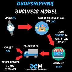 Here's a dropshipping business mode that anyone can follow. It shows you the concept of dropshipping and how it works. E-commerce is a huge…