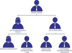 ORGANIGRAMA Organizational Structure, Ideas Para, Chart, Map, Tattoos, Frases, Chief Operating Officer, Studios, Organizational Chart