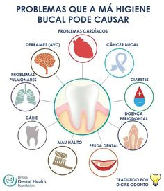 Medicina Periodontal British Dental Foundation