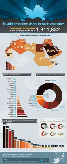 Educational infographic : Twitter Active Users in Arab World English