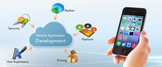 With around 7 billion users around the globe and the number growing drastically with time being, the demand for the Mobile Applications that suit the needs is also increasing. Industrial experts are wary that the increasing demand should not affect the quality of the apps in future.