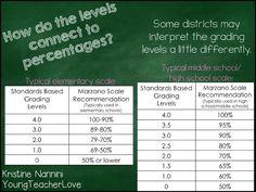 Young Teacher Love: Walking Through Standards Based Grading: Part 1