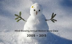 If you are a Boston resident, no one knows better but you about the amount of snow in Boston. Here is some amazing data that shows why Boston is a snow city.