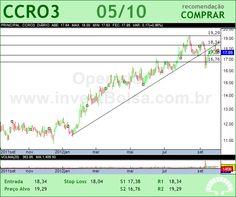 CCR SA - CCRO3 - 05/10/2012 #CCRO3 #analises #bovespa
