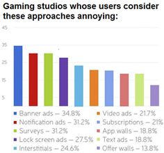 Ads and annoyed users Annoyed, Bar Chart, Gaming, Banner, Ads, Banner Stands, Videogames, Bar Graphs, Game