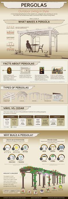Pergolas #infographic