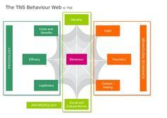 Behavioral Economics, Conceptual Framework, Behavior Change, Anthropology, Activities, Marketing, Models, Google Search, Quotes