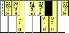 Learn keyboard harmonium raga based Indian film songs