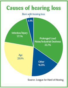 Hearing loss by the percentage.