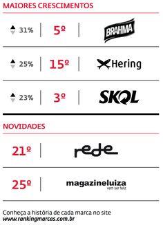 As marcas Brasileiras mais Valiosas de 2014 e marcas de bairro