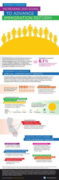 Rosenberg Foundation Awards More than $1 Million in Grants, Increases Giving in 2013 to Advance Immigration Reform | Rosenberg Foundation Immigration Reform, Social Change, Non Profit, Giving, Infographics, Law, Awards, Foundation, Posters