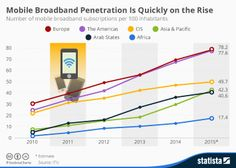 Mobile InternetInfographic - Mobile Broadband Penetration Is Quickly on the Rise