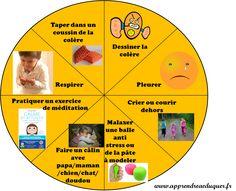 Un outil pour aider les enfants à exprimer la colère avec respect : la roue des choix. L'objectif est de différencier actes non acceptables et émotions.