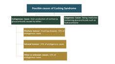 Causes of Cushing Syndrome.