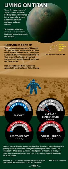 Titan is probably the least inhospitable place in the outer solar system, but remember to bring oxygen and warm clothing. Titan is probably the least inhospitable place in the outer solar system, but remember to bring oxygen and warm clothing. Cosmos, Earth Science, Science And Nature, Saturns Moons, Planets And Moons, Space Facts, Space Images, Carl Sagan, Space And Astronomy