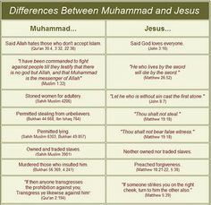 comparison between christianity and islam essays