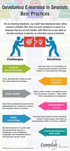 E Learning Development Why Is The Design Phase Very Important