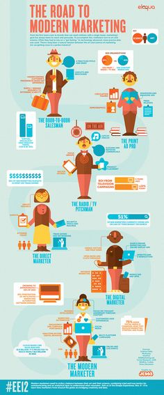JESS3 - Projects / Eloqua - Road to Modern Marketing Infographic