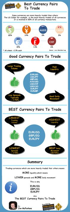 Best Forex Currency Pairs To Trade - Some currencies are more heavily traded than others, the US Dollar for example, is the most heavily traded of all currencies as it is involved in 85% of all currency transactions…