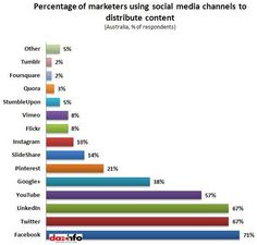 How are marketers using different social media channels to distribute their content? Article written on April 13, 2013.