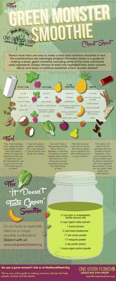 The Green Monster Smoothie Cheat Sheet
