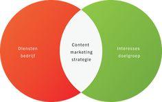 Starten met Content Marketing - Schepnet