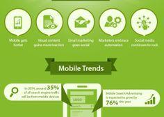 Das die mobile Nutzung immer stärker steigt und unbedingt berücksichtigt werden muss, dürfte sich langsam herum gesprochen haben. Dieses Jahr sollen 35 Prozent der Suchmaschinenanfragen von mobilen Geräten kommen. Anzeigenwerbung in den Suchergebnissen soll daher um 76 Prozent steigen.
