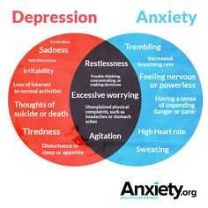 The similarities and differences of depression and anxiety.
