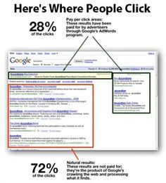 Does PPC really work?