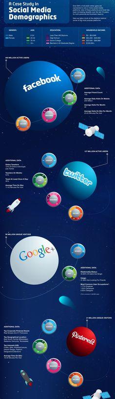 #social demographics #socialmedia