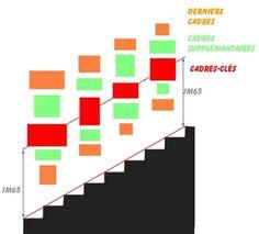 """Cette ligne va vous guider pour aligner les centres de vos """"cadres-clés"""" (les cadres les plus importants qui sont en général les plus grands en taille ou bien encore ceux que vous souhaitez plus particulièrement mettre en évidence).  Puis placer les cadres suivant de part et d'autre de cette ligne de cadres clés."""