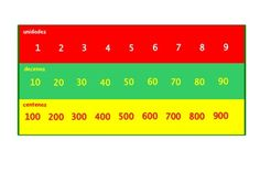 A Place Value Grid /Table top mat .Units,tens and hundreds .Great visual aid.Suitable for laminating and use by children as a reference tool when doing Place Value activities .For primary/elementary school .A4 size. 4 versions .One just in Spanish and another one just in English .This work is licensed under a Creative Commons Attribution-NonCommercial-NoDerivs 3.0 Unported License.