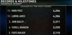 LeBron James with the eventual overtaking of a franchise record.