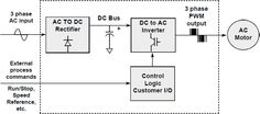 Three Major Elements in PWM Process - Rectifier, DC Bus & Inverter