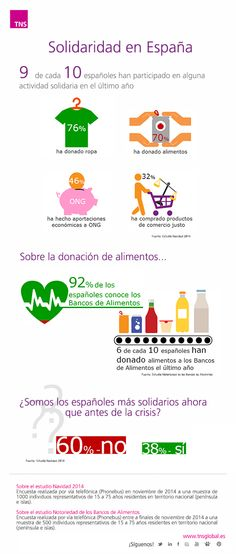 Solidarity in Spain infographic from Kantar's TNS (in Spainsh).