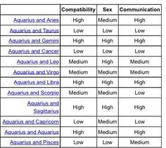 Aquarius and cancer compatibility chart